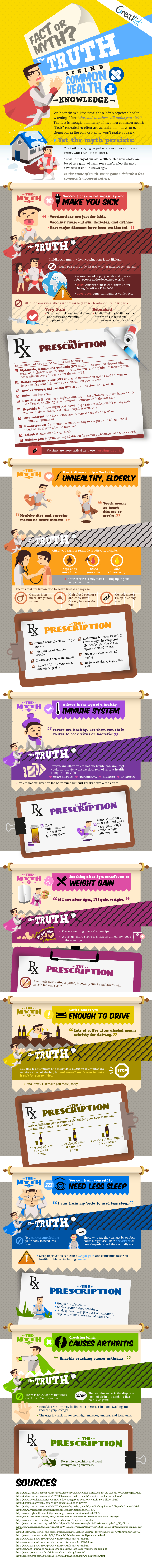 Myths about Health Knowledge