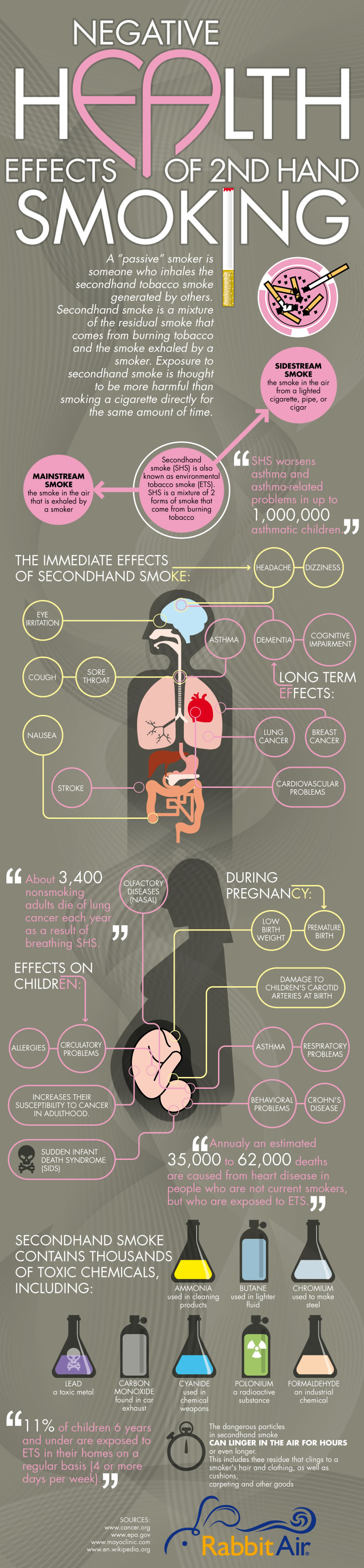 Negative health effects of 2nd hand smoking