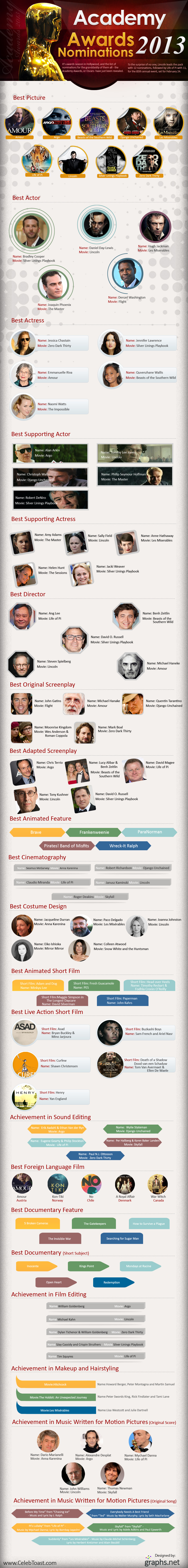 Nominations-for-the-85th-Academy-Awards-2013