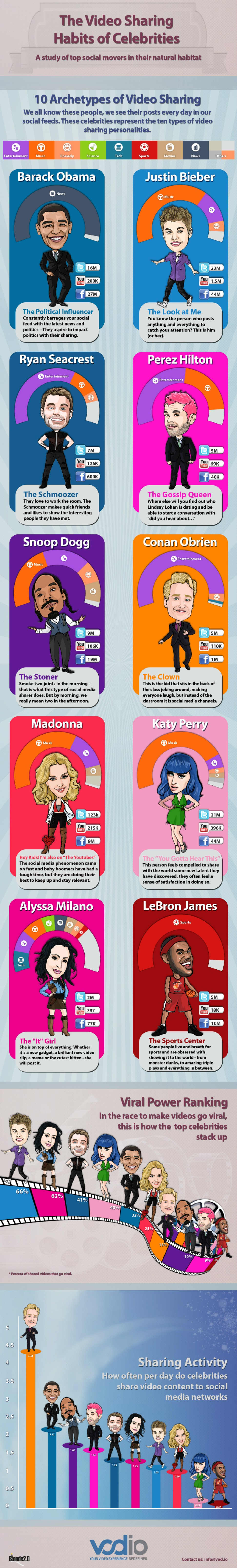 Online Presence of Celebrities