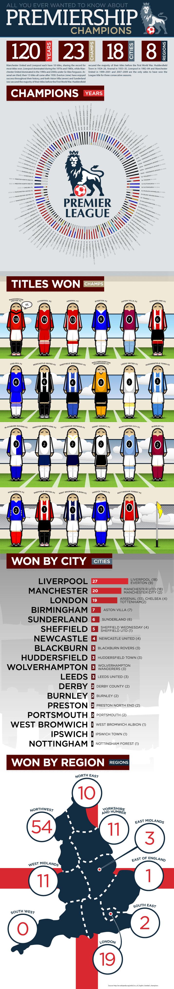 Premiership championship