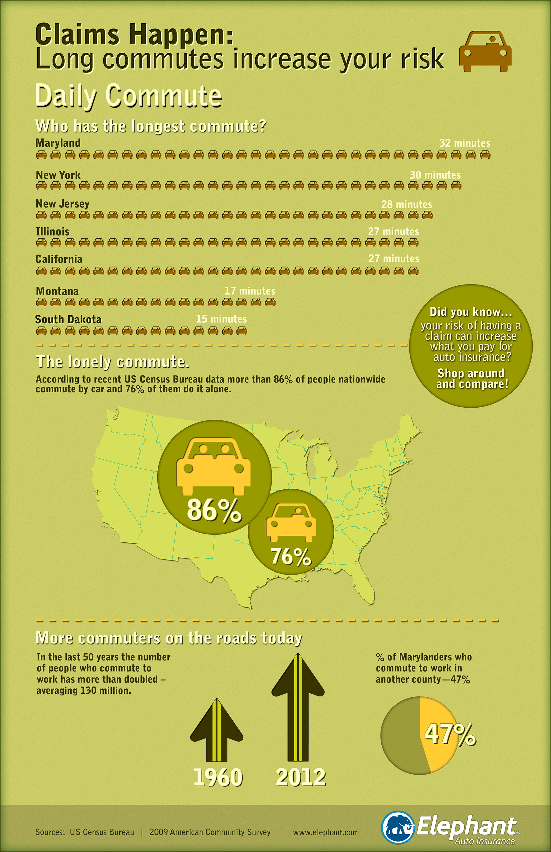 Relation of commute intensity with the car insurance