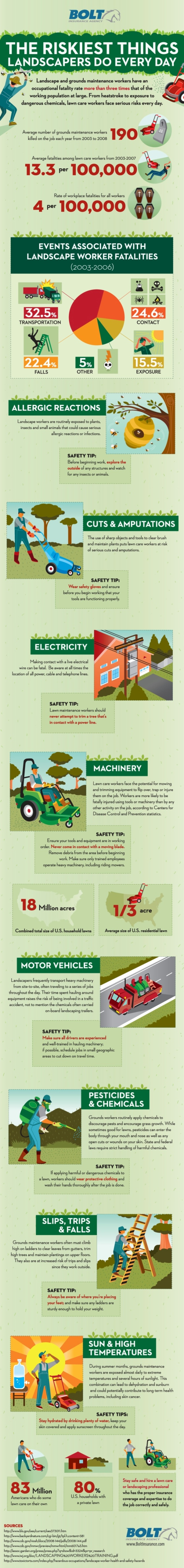 Risk factors for garden workers