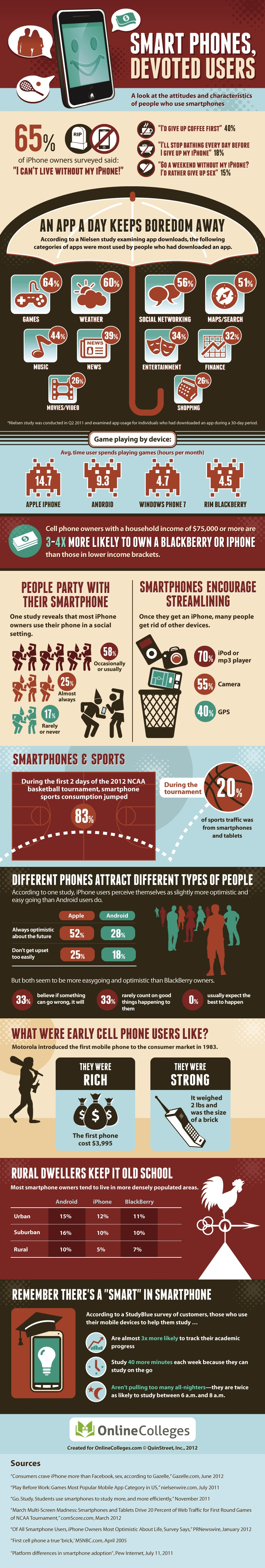 Role of Smartphones in internet addiction