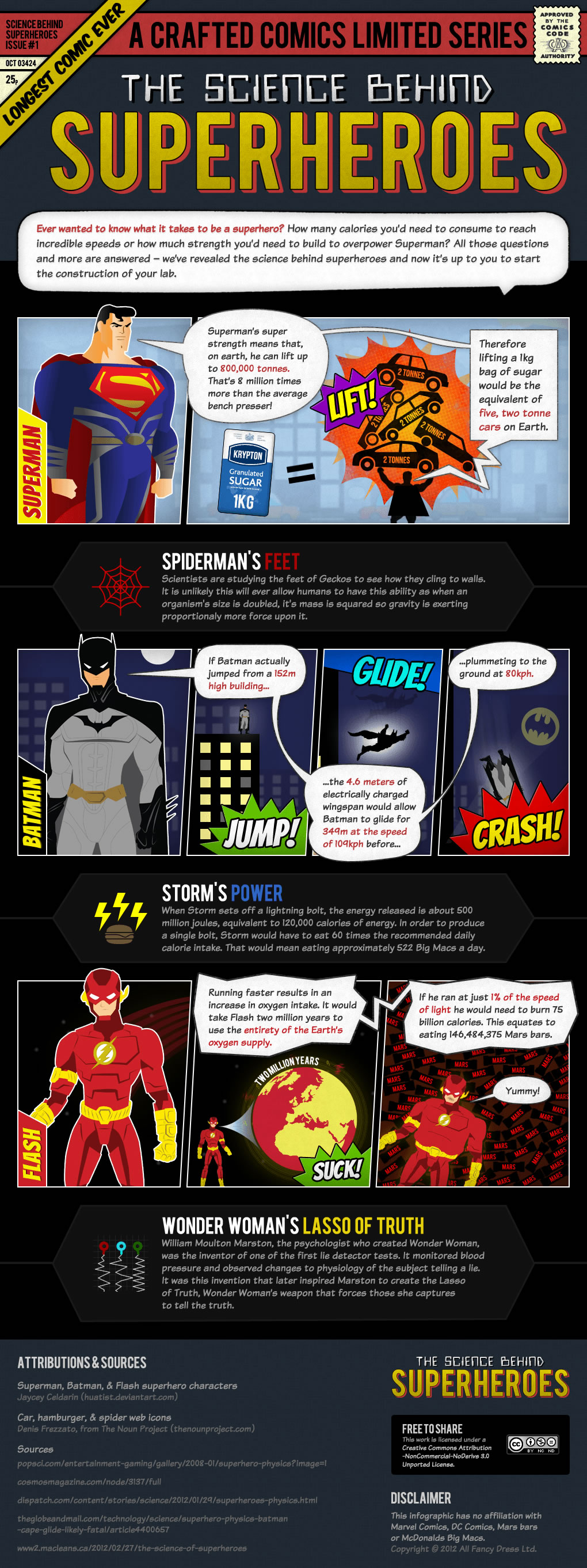 Science behind Superheroes