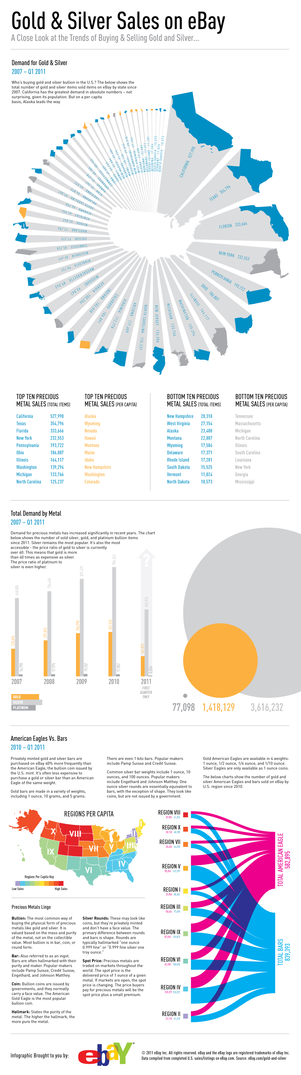Top 9 ebay infographics infographics for Best data table design