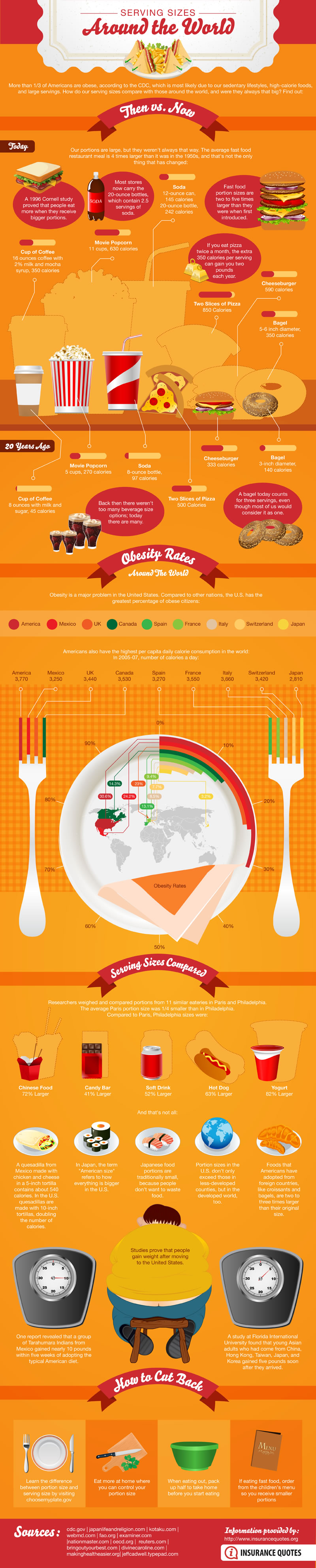 Serving sizes and around the world