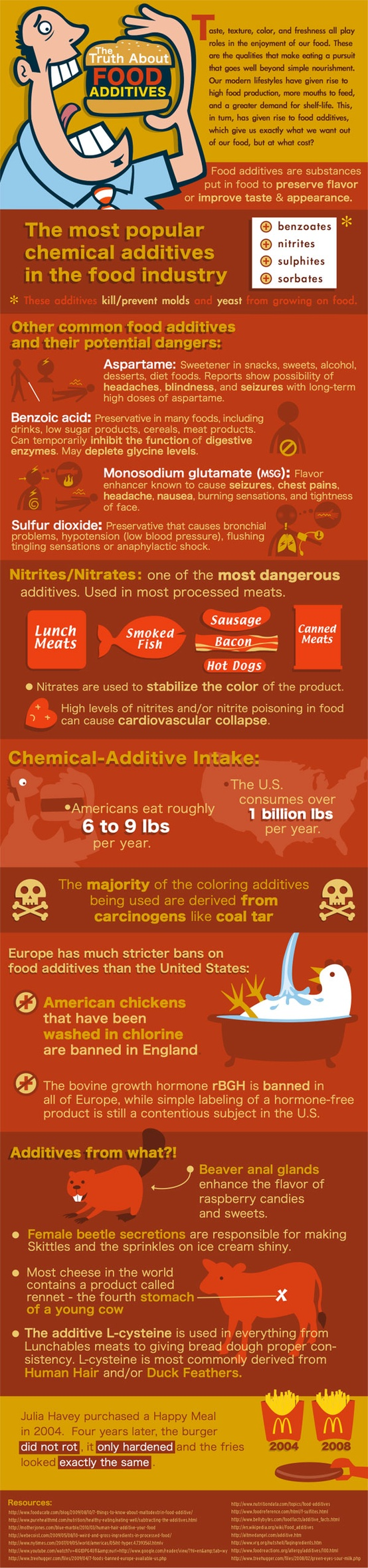 Shocking Food Additive Facts