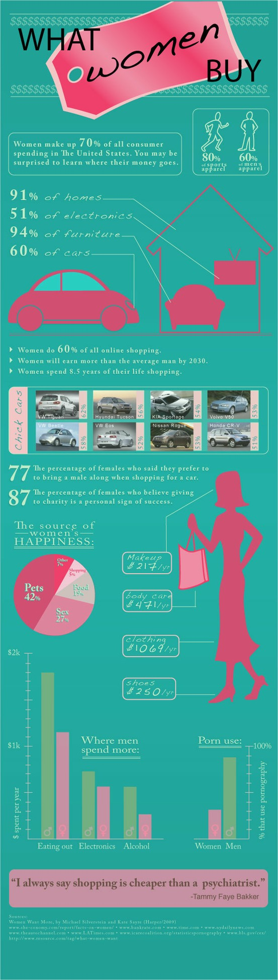 Shopping Habits of Women