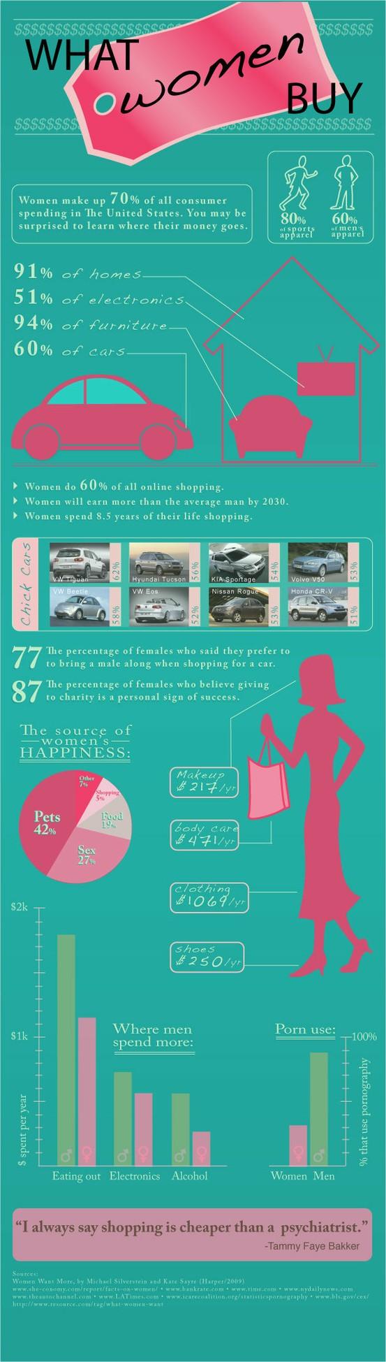 Shopping Habits of Women