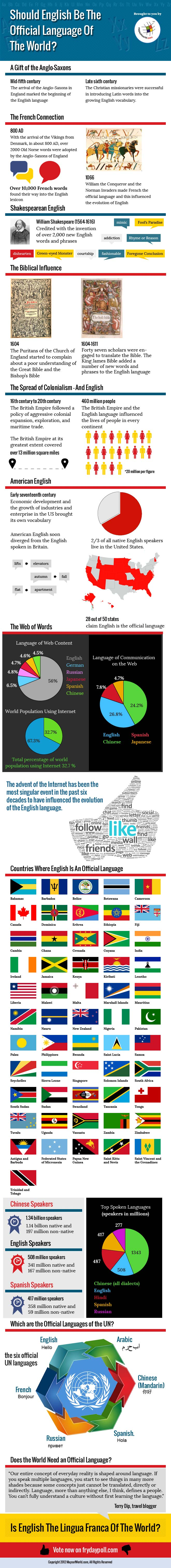 Should English be the Official Language of the World