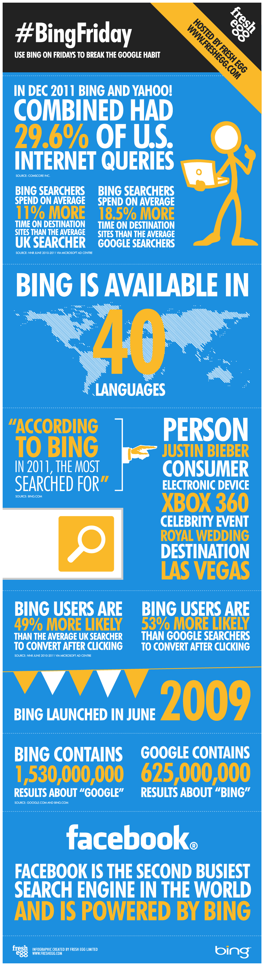 Some Startling Statistics on Bing Users