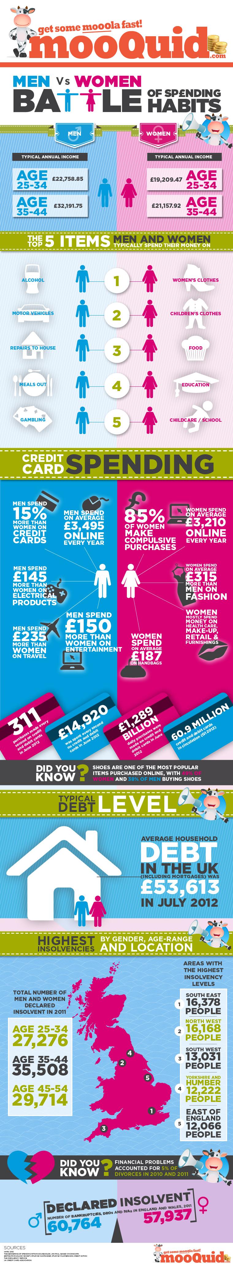 Spending Habits of Men and Women