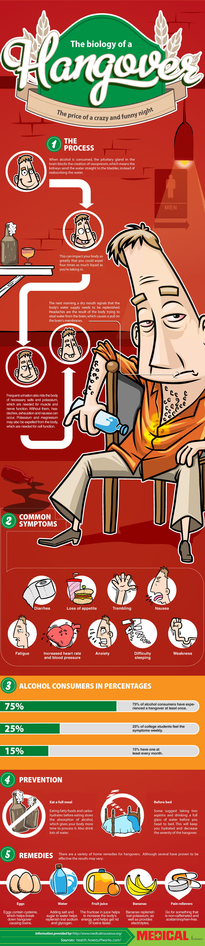 Symptoms and Causes of a Hangover