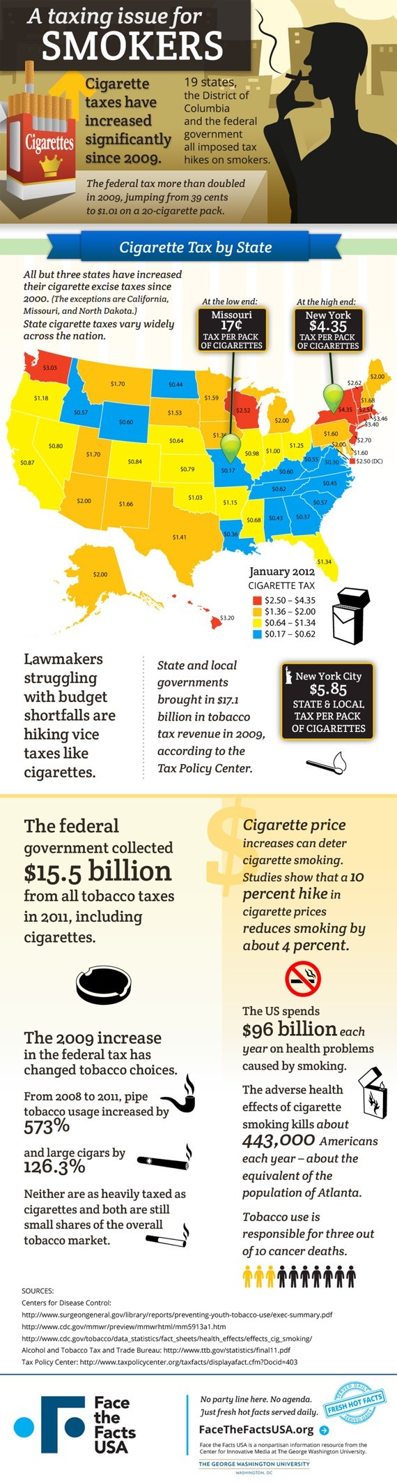 Taxes on Cigarettes