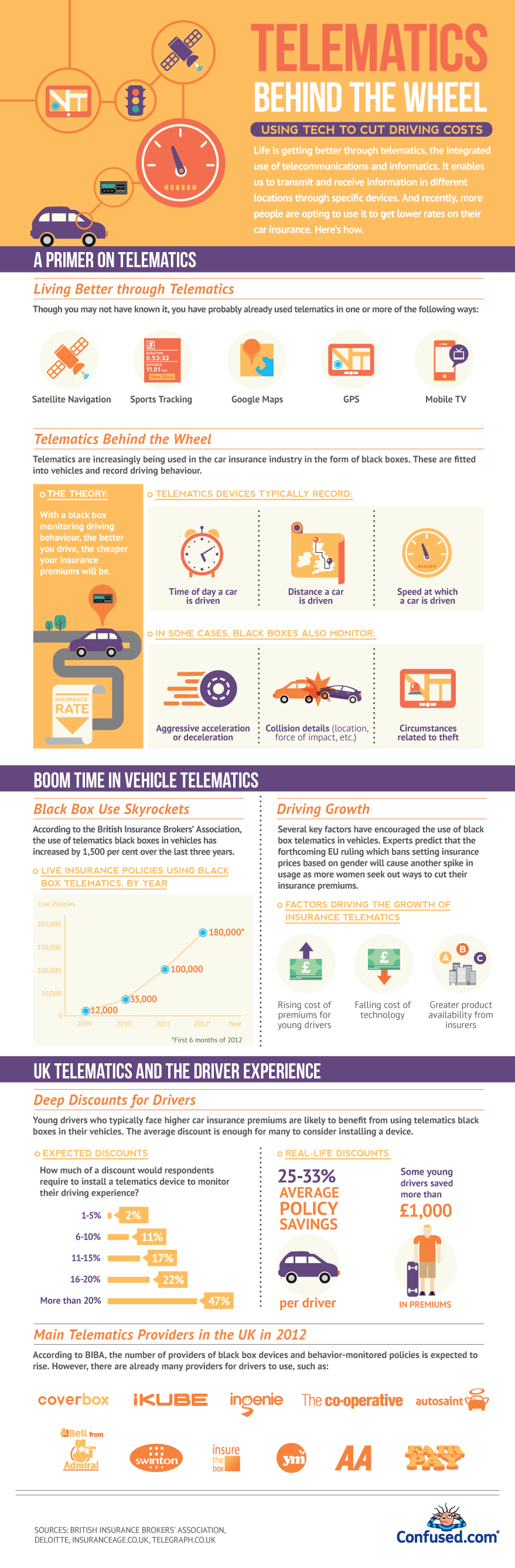Telematics in the car insurance industry