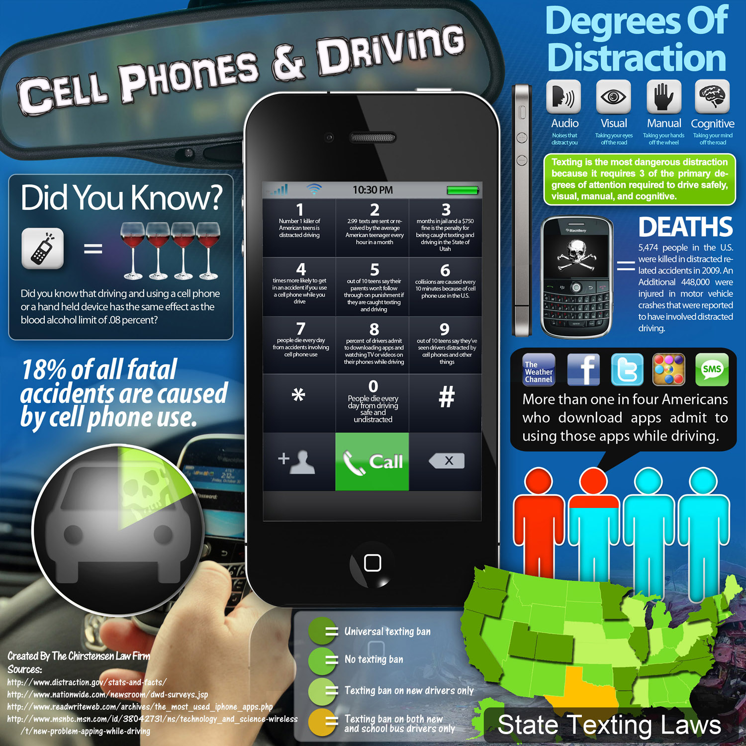Texting: The most dangerous driving distraction