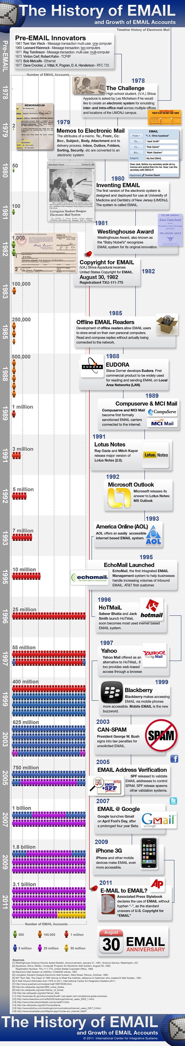 The Advent of Email