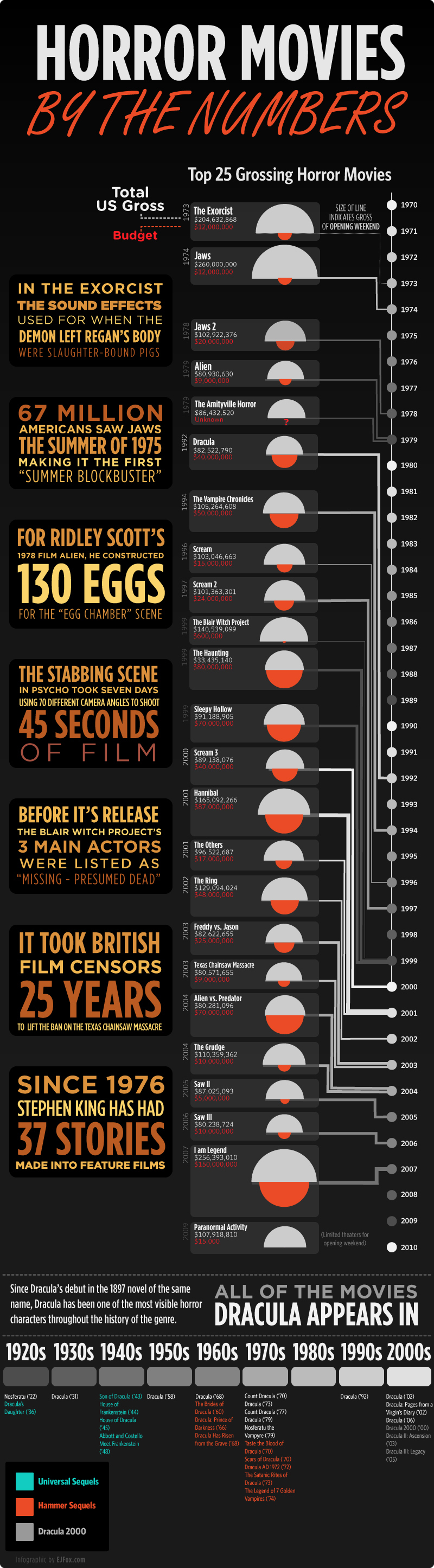 The Most Popular Horror Movies