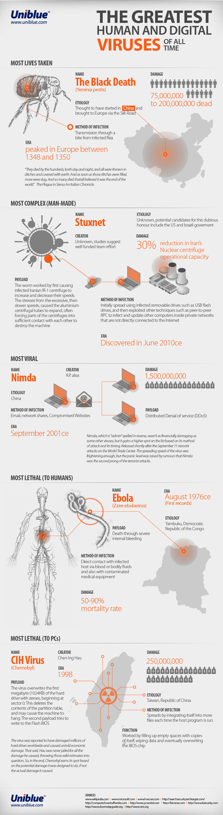 The Top Human and Digital Viruses