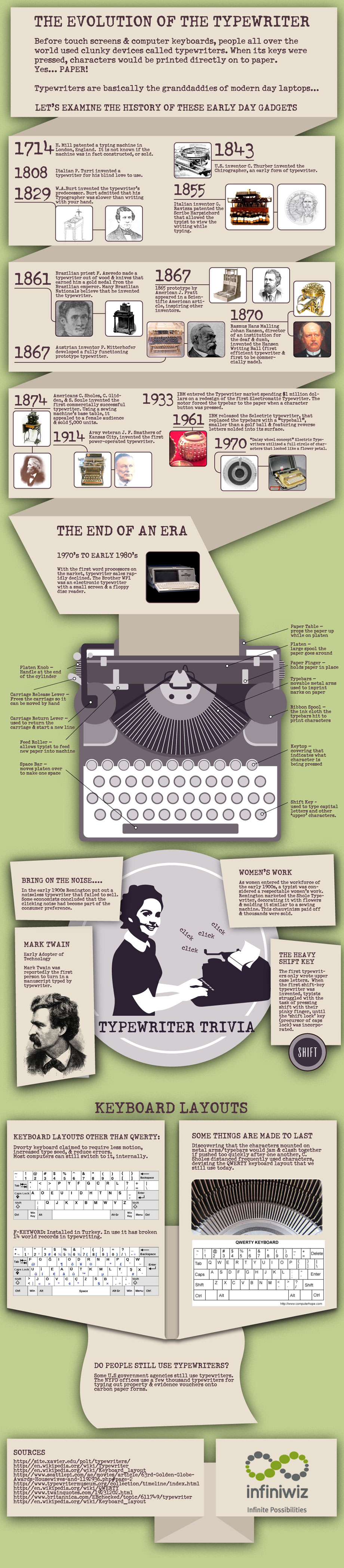 The evolution of the typewriter
