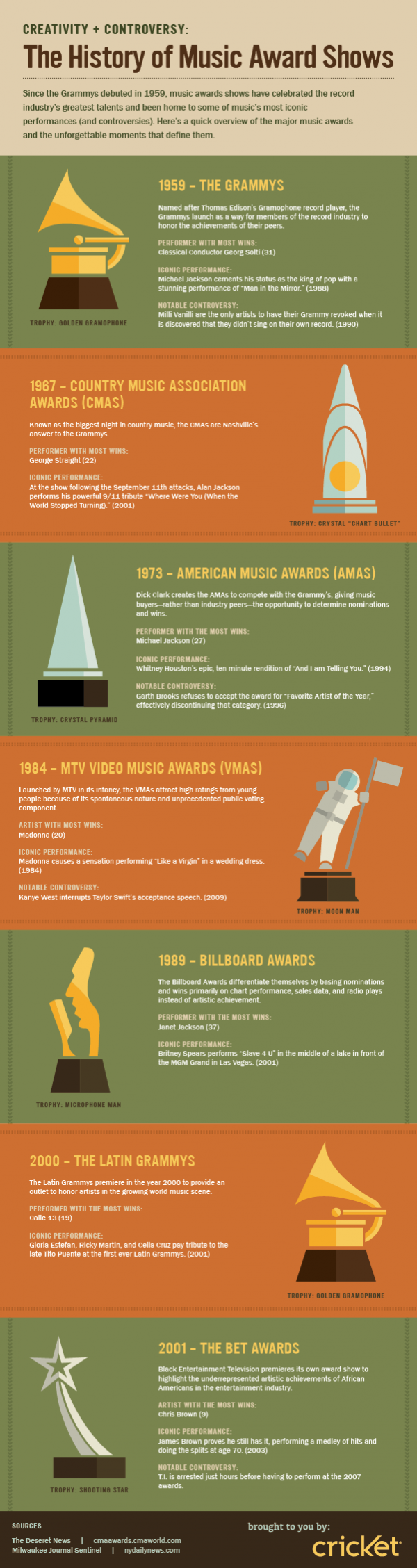 The history of music award shows