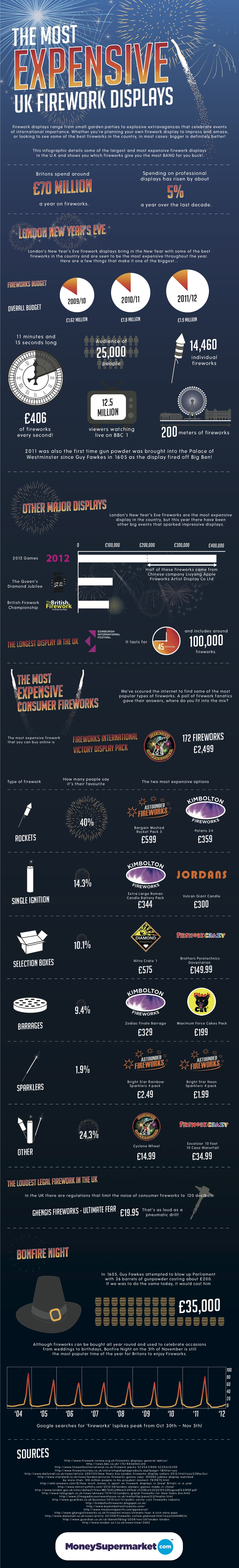 The most expensive UK firework displays