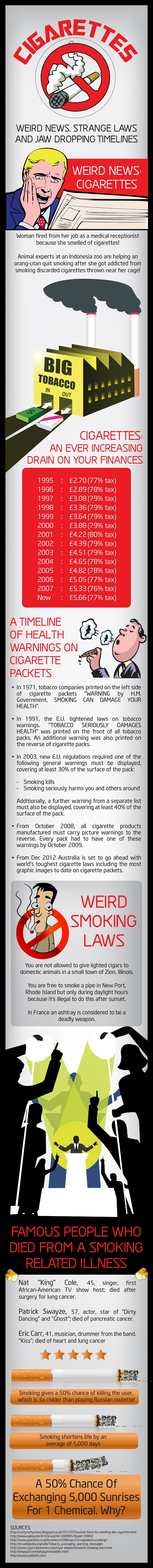 Timeline on Health Warning on Cigarettes and Some Weird Laws