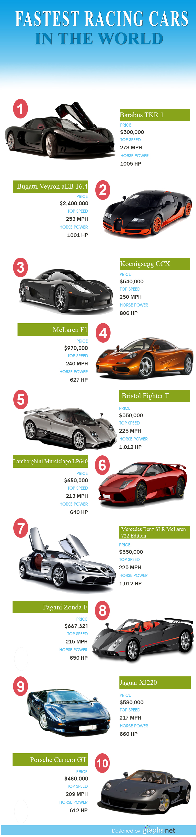 Top 10 Fastest Racing Cars In The World Infographics