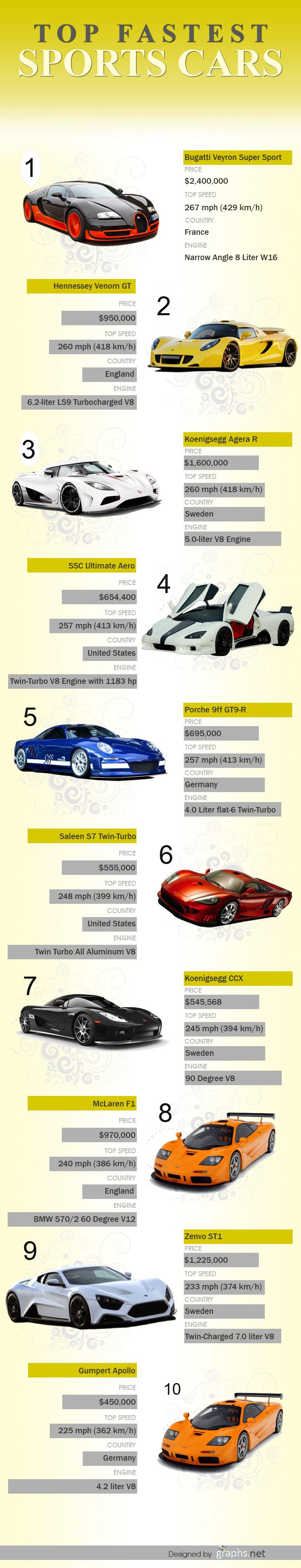 Top 10 Fastest Sports Cars