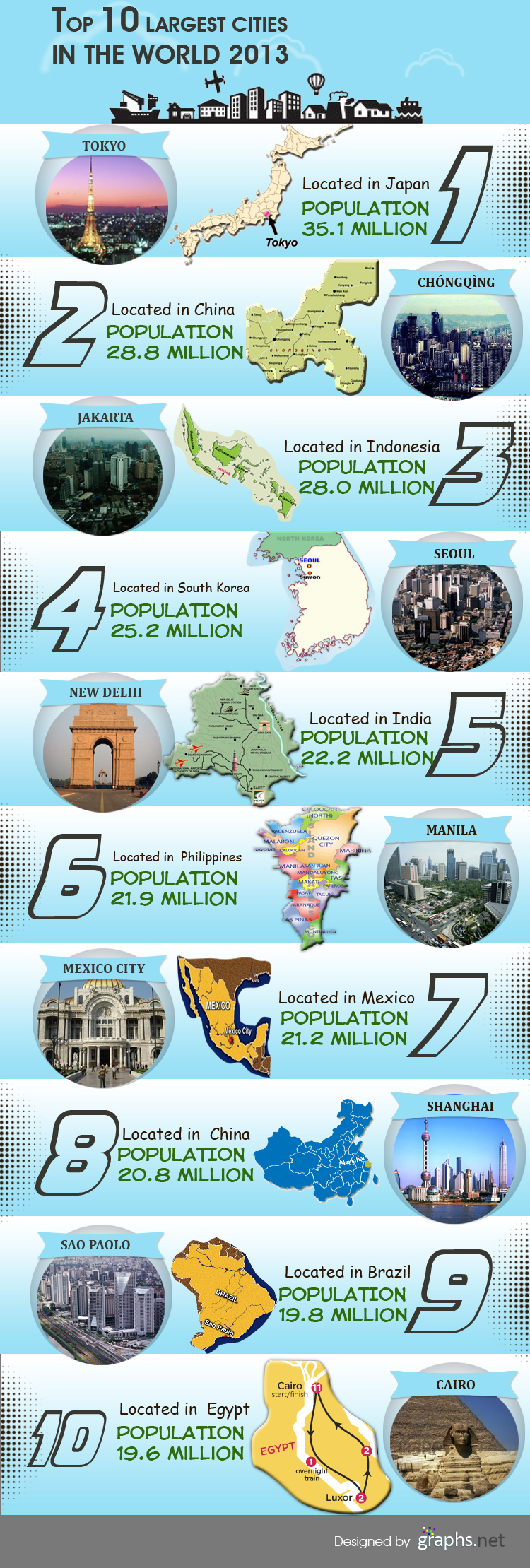 Top 10 Largest Cities in the World 2013