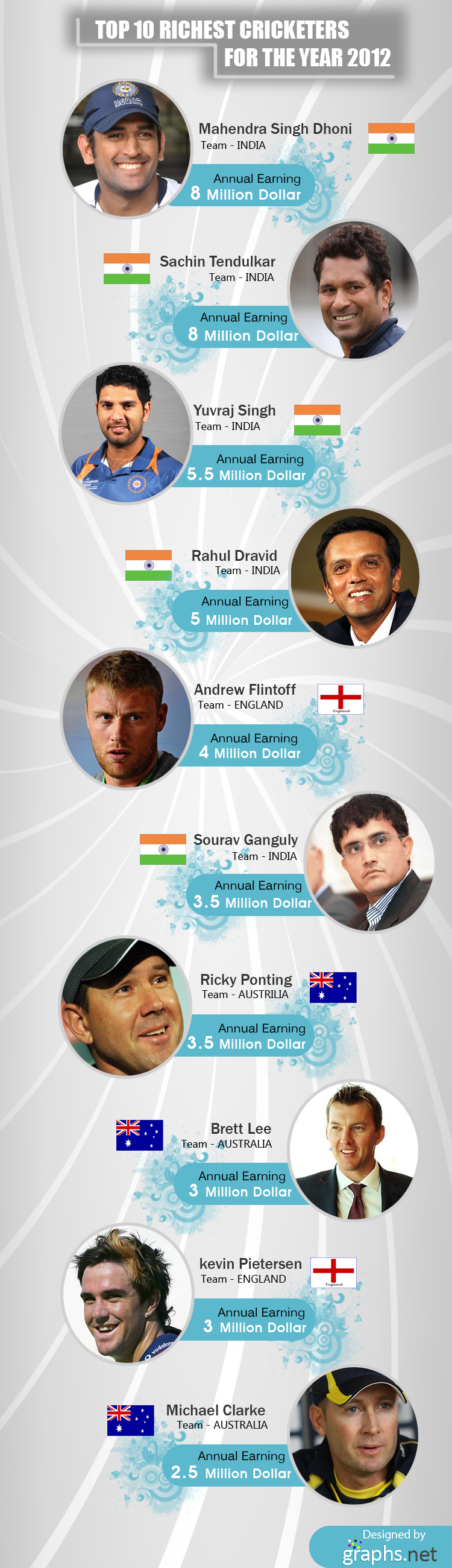 Top 10 Richest Cricketers for the Year 2012