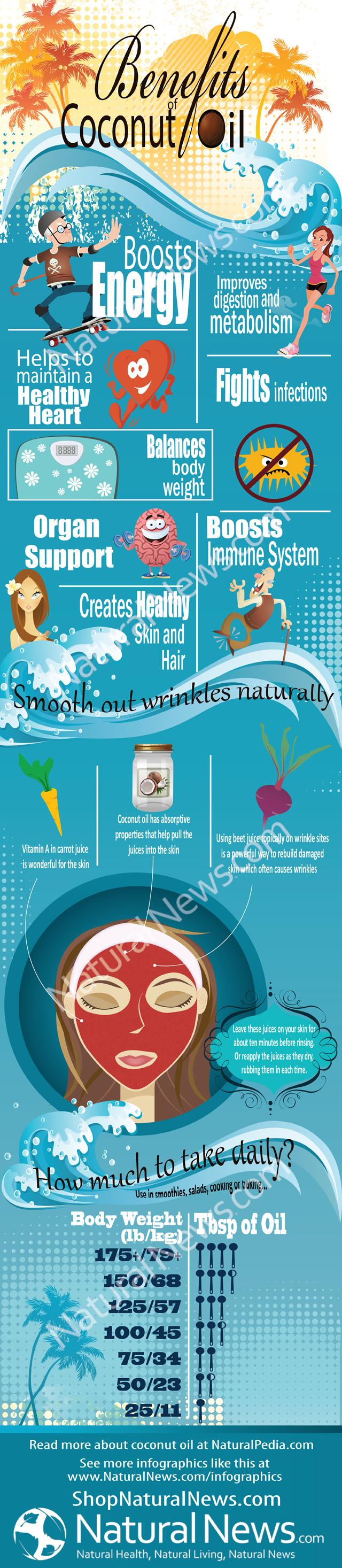 Top Coconut Oil Benefits