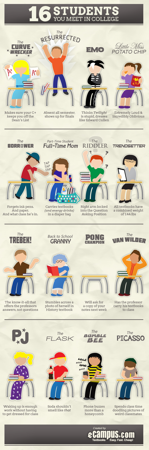 Types of Students You Can Meet in Universities