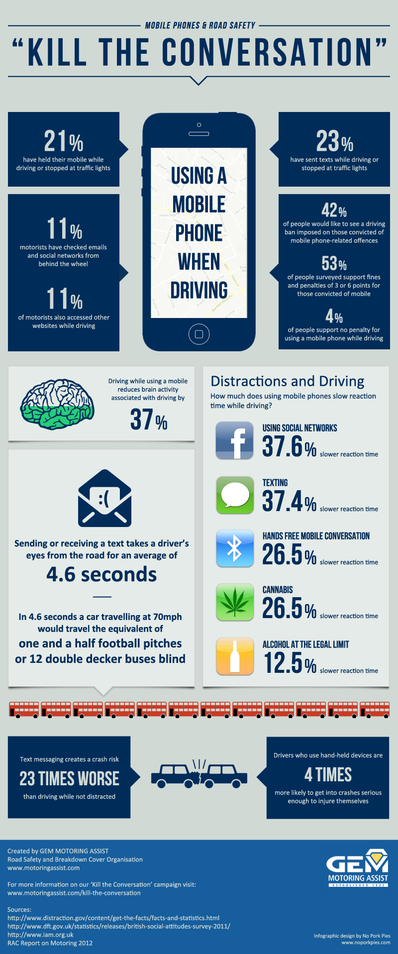 Use of Phones While Driving