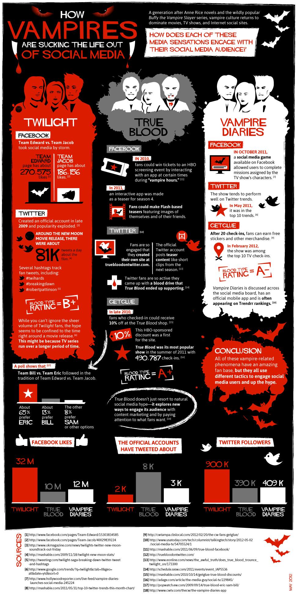 Vampires on Social Media