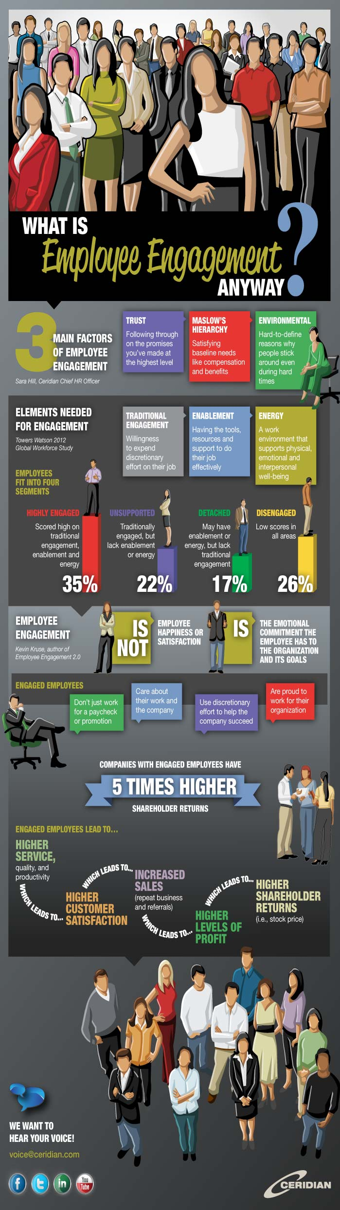 What Does Employee Engagement Mean