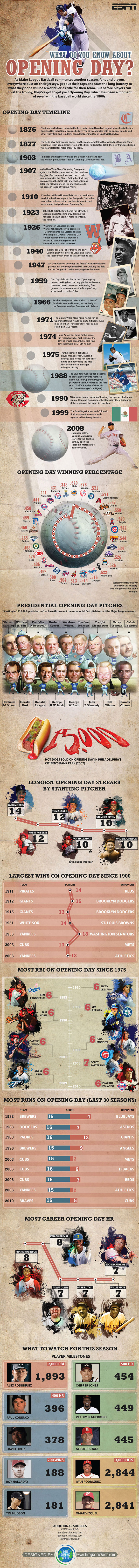 What do you know about opening day