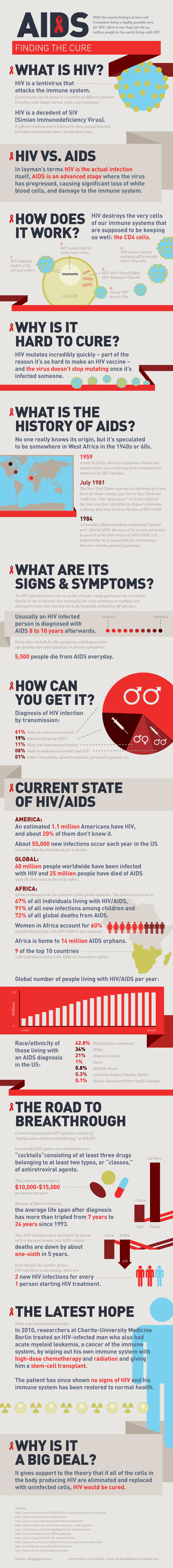 What is HIV