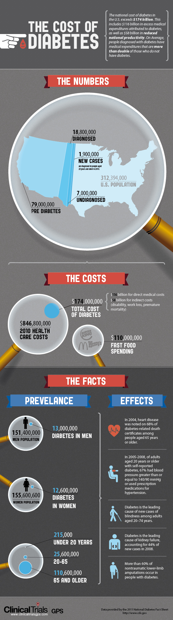 What is the Cost of Diabetes to the Nation