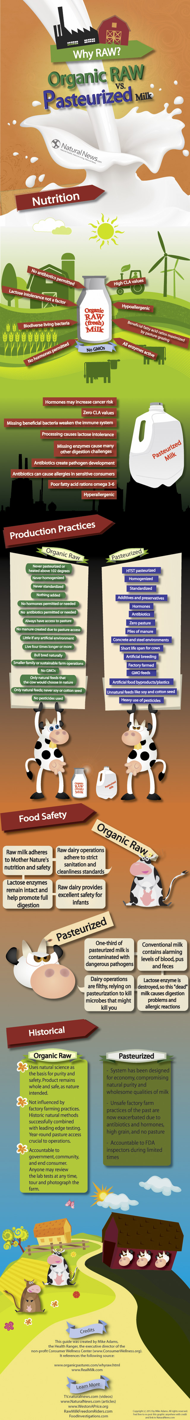 Why Raw Milk is Better Than Pasteurized Milk
