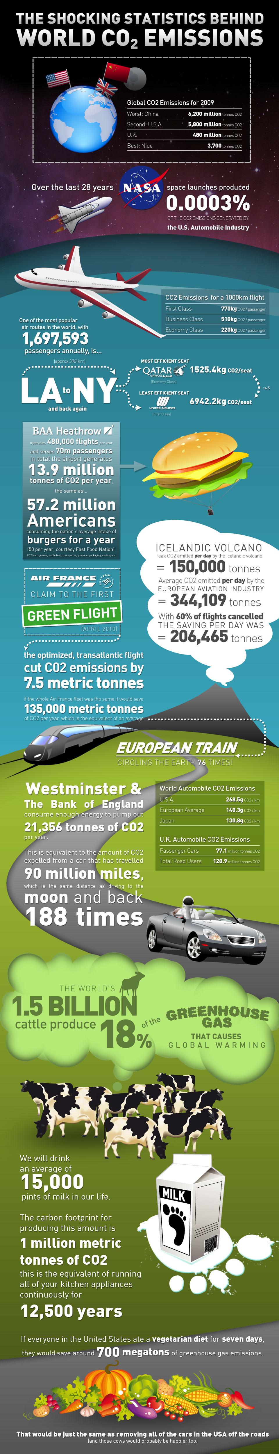 Worldwide CO2 Emissions