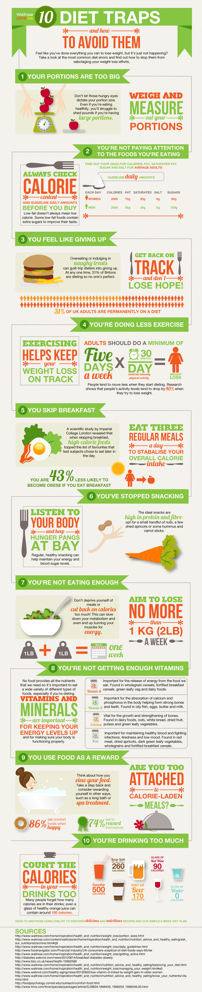 10 Traps to Avoid When Dieting