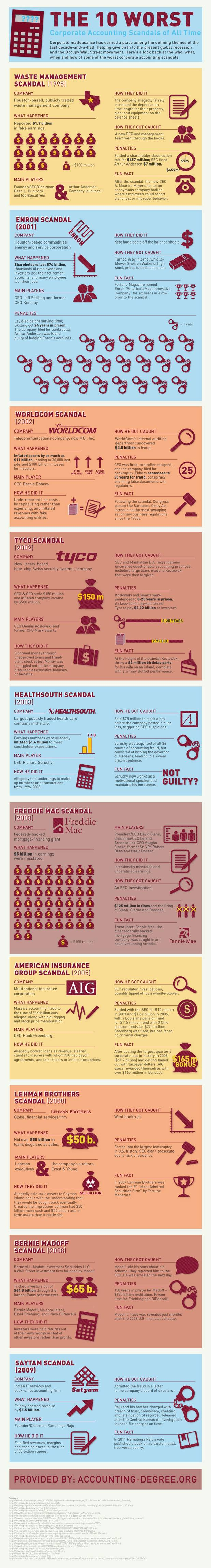 10 Worst Accounting Scandals of the Corporate World