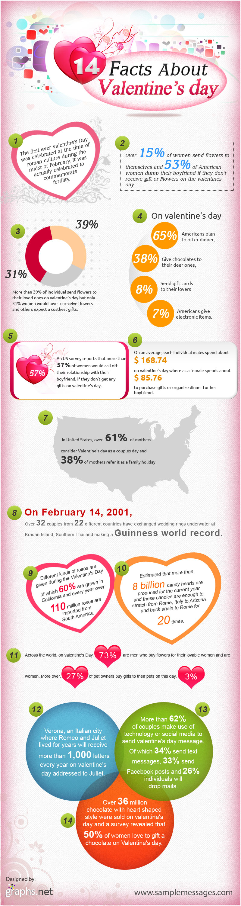 14 Facts about valentine's day