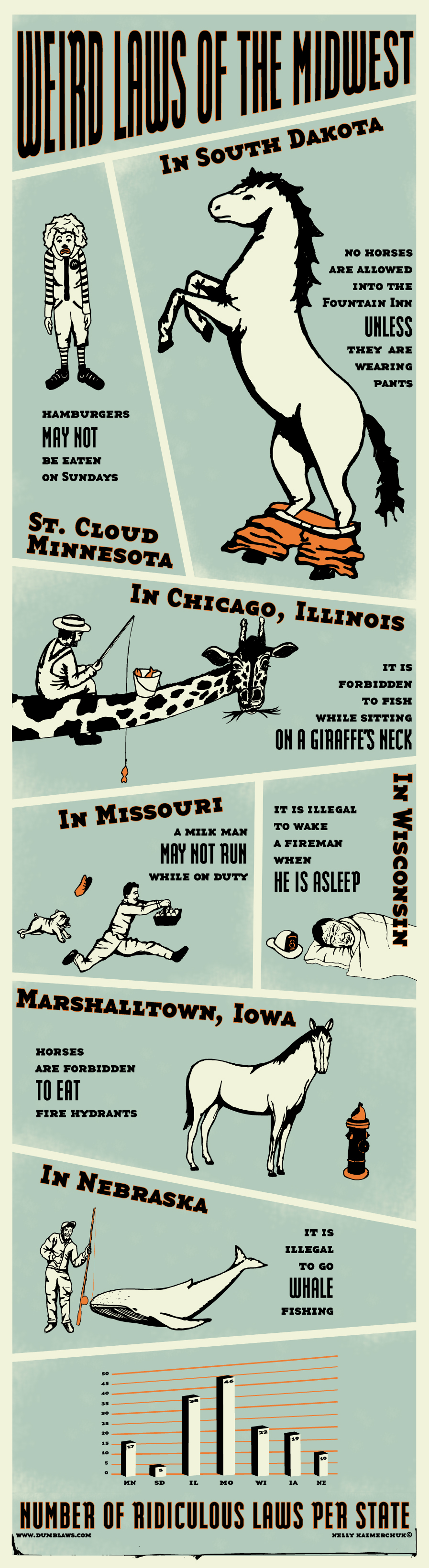 Bizarre Laws of the Midwest