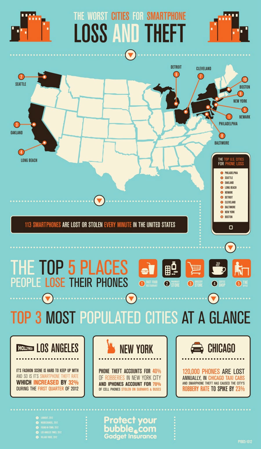 Cities where People Lose their Smartphones