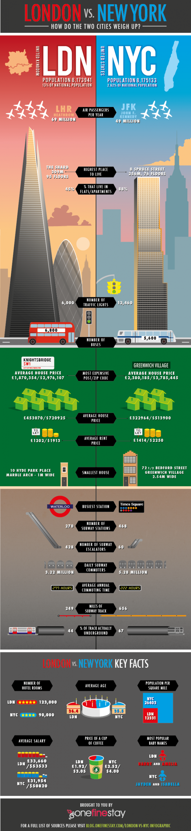 Comparing London and New York City