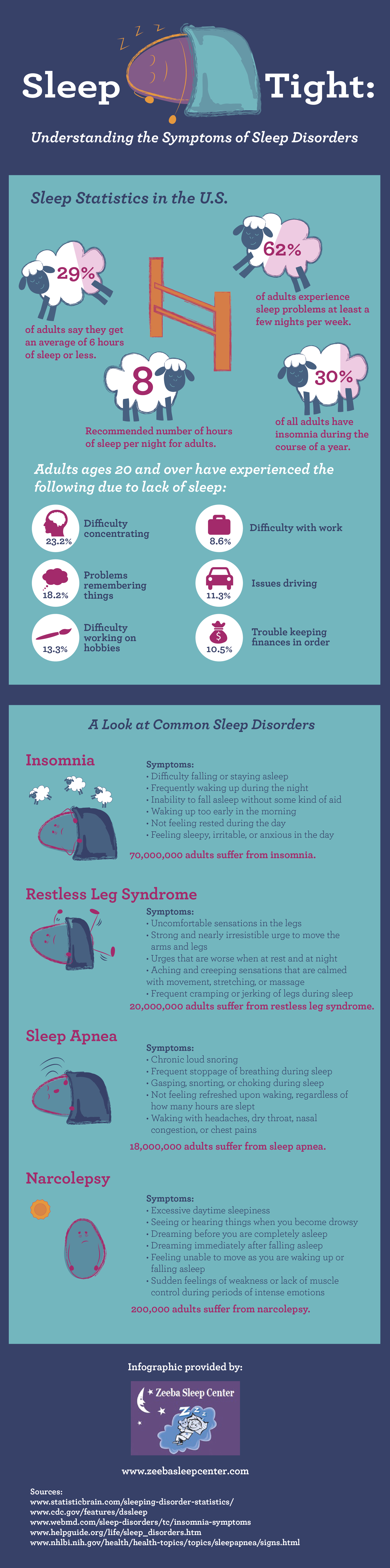 Facts about Sleep and Sleep Disorders