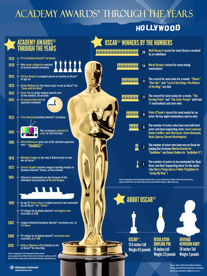 History and Facts about The Academy Awards